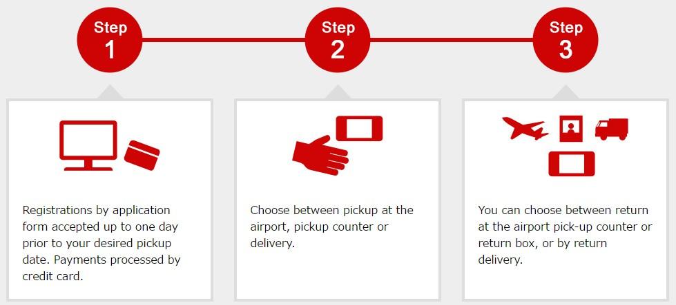 Simple Order Steps