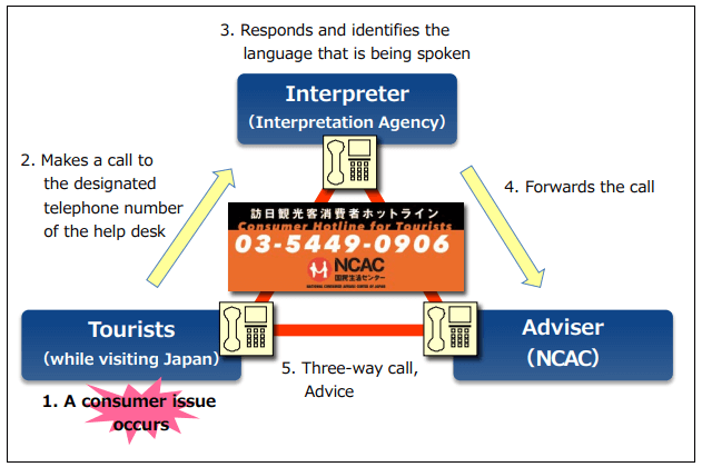 Multi-Language Call Center for Tourists in Japan